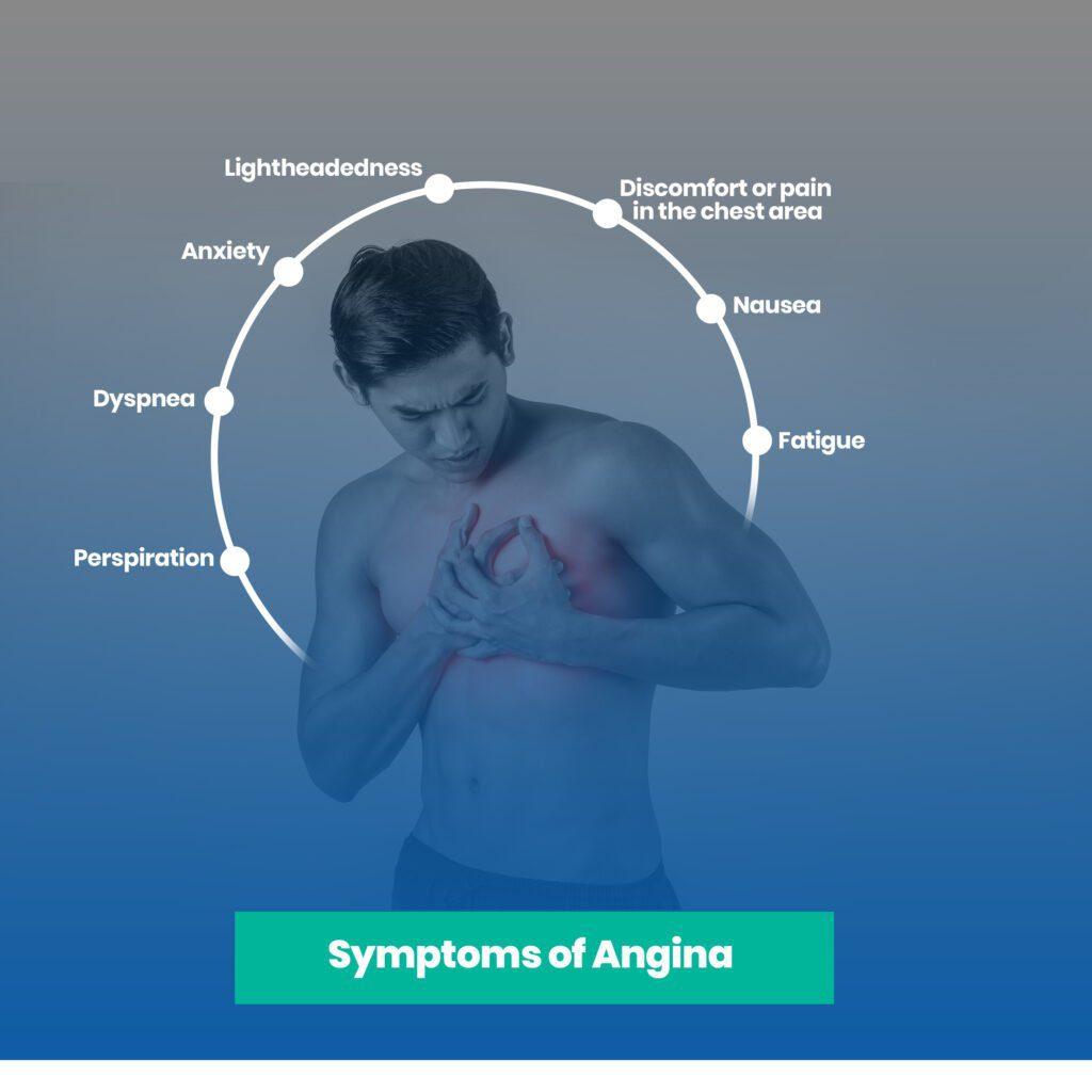 Symptoms of Angina