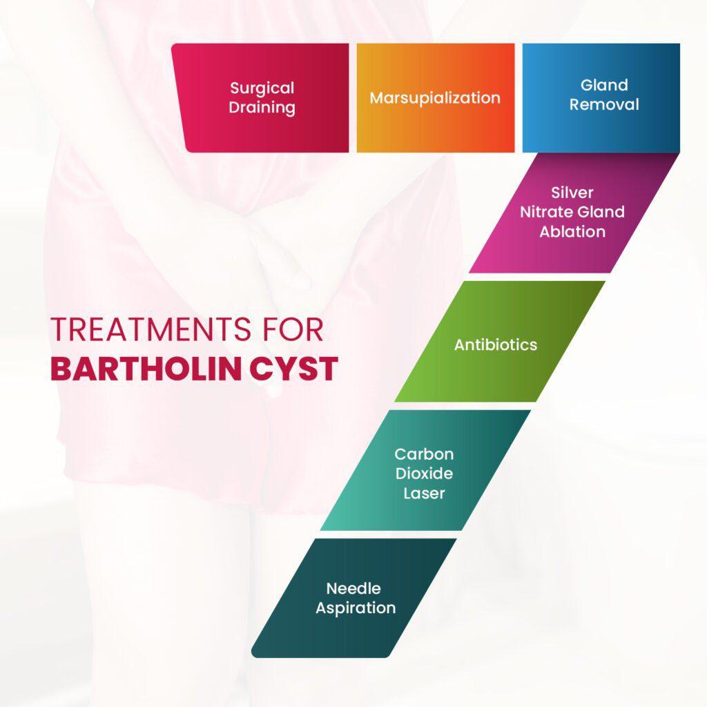 How to treat Bartholin's cyst