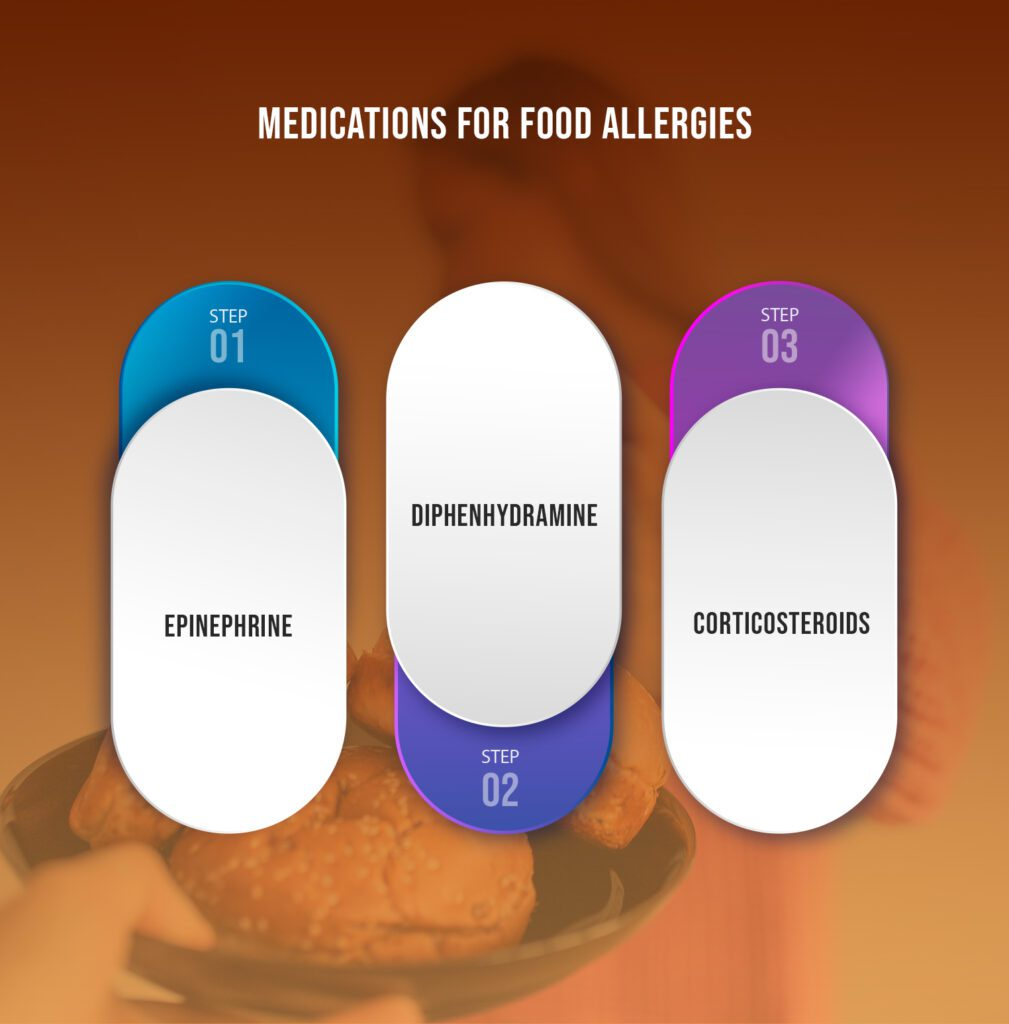 Medications for Food Allergies
