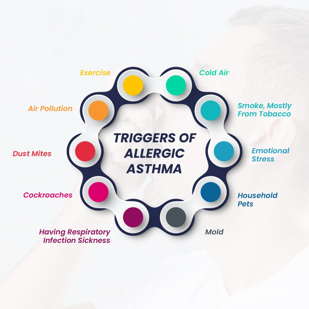 Triggers of Asthma