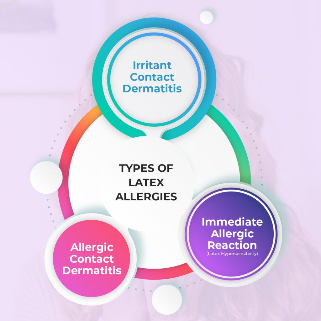 Types of Latex Allergies